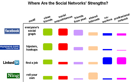 Social Networks Chart png