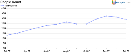 facebook-visitor-stats-feb-08.png