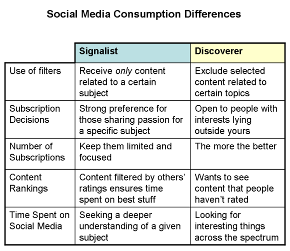 Social Media Consumption Differences, Image by Hutch Carpenter