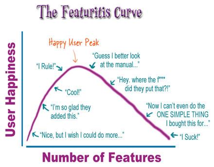 Via Kathy Sierra, Creating Passionate Users Blog, 2005