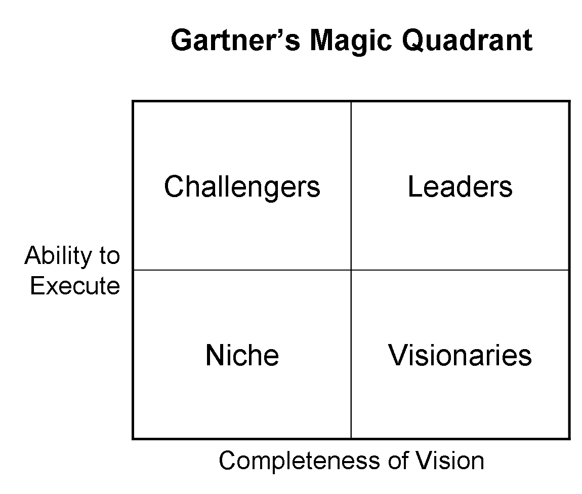 Expert System Inclusa Nel Magic Quadrant Di Gartner Per L