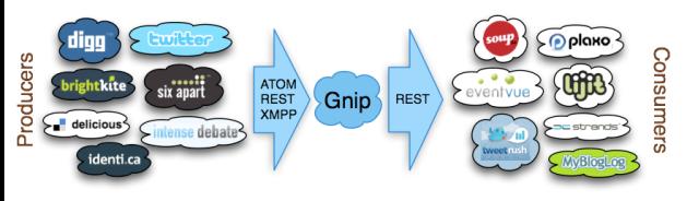 gnip-flow