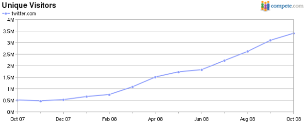 twitter-compete-graph-oct-2008