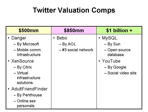 twitter-valuation-comps