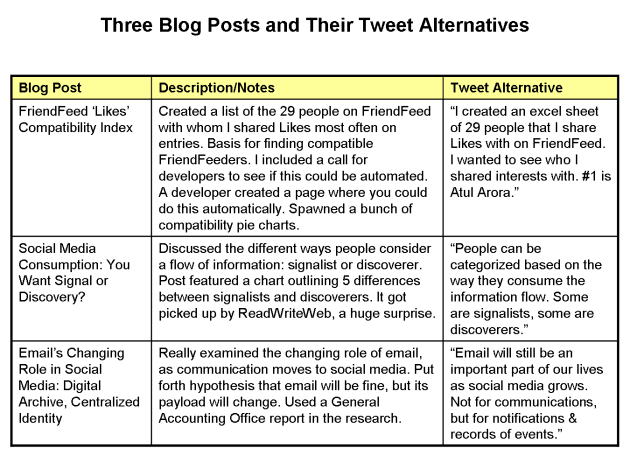 blog-posts-with-tweet-alternatives