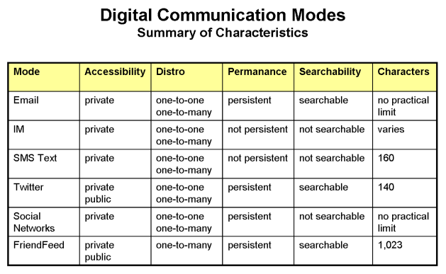 digital-comm-modes-summary-of-characteristics