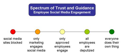 spectrum-of-trust-for-employee-social-media