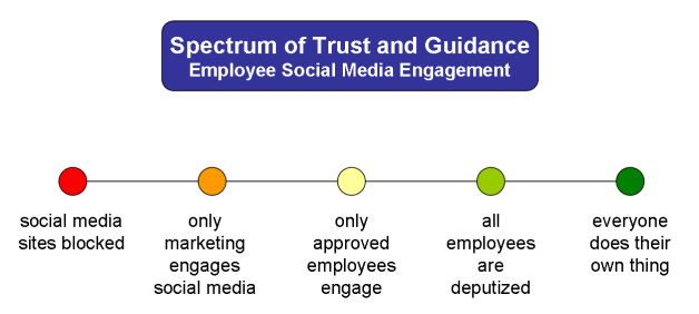spectrum-of-trust-for-employee-social-media
