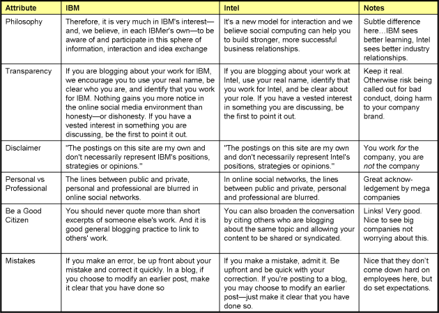 table-of-ibm-intel-social-media-guidelines