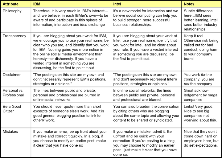 table-of-ibm-intel-social-media-guidelines