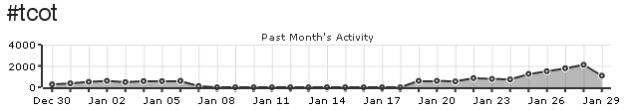 tcot-30-day-trendline-jan-2009
