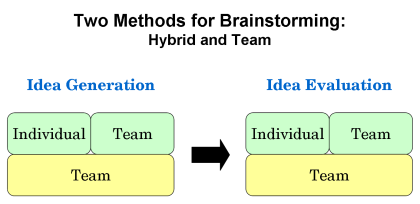 two-methods-for-brainstorming