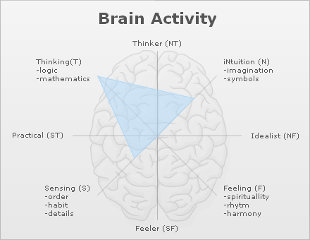typealizer-brain-activity-graphic