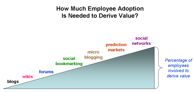 enterprise-20-employee-adoption-to-derive-value