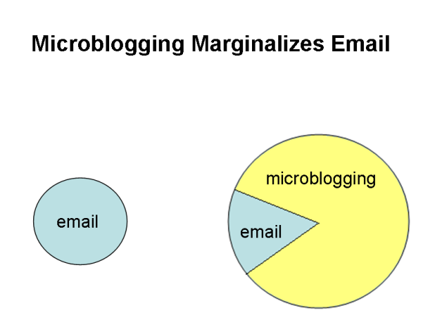 microblogging-marginalizes-email