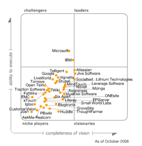 gartner-social-software-mq-2008