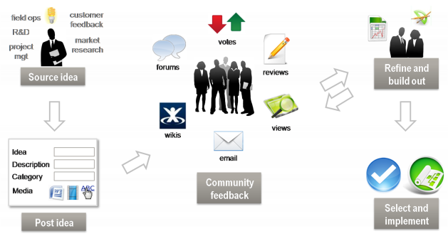 Ideas are the social objects for community interaction