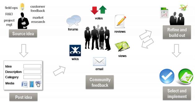 Community-Driven Idea Management