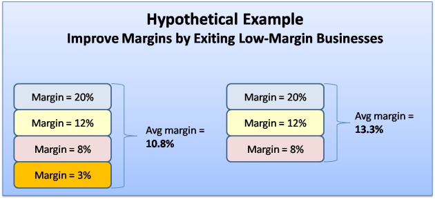 Improve Margins by Exiting Low-Margin Businesses