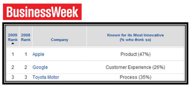 BW 2009 Top 3 innovative companies