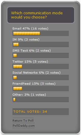 Communication Mode Poll 121608