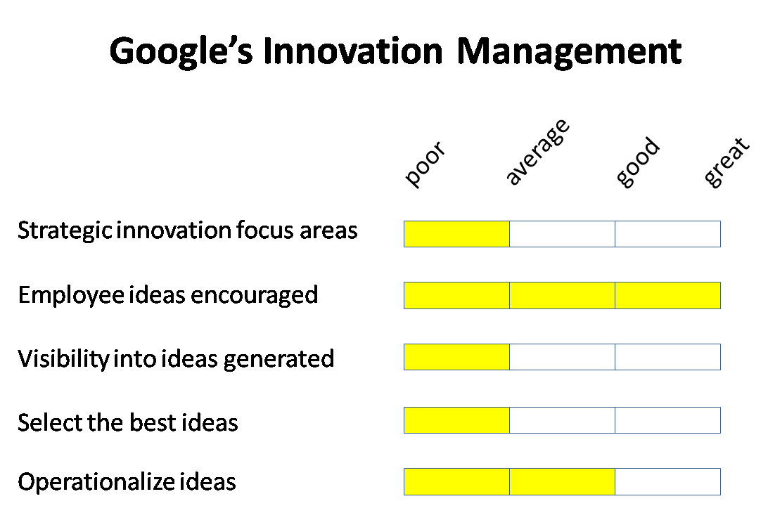 Google Gets Serious about Innovation | I'm Not Actually a Geek