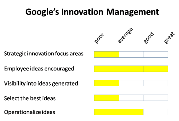 Google innovation scorecard