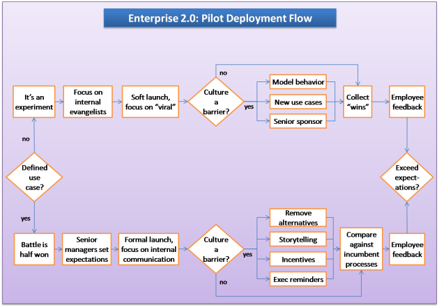 E20 pilot deployment flow