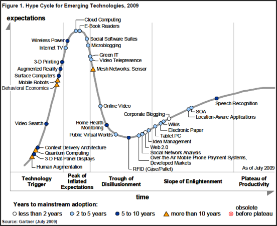 http://bhc3.files.wordpress.com/2009/07/gartner-emerging-technologies-hype-cycle-2009.png?w=552&h=451