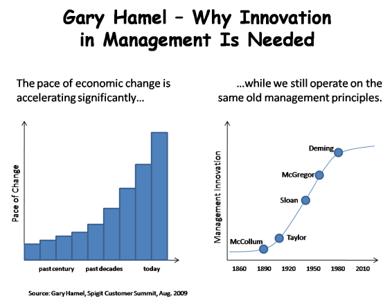 Gary Hamel - Why Innovation in Mgt Is Needed