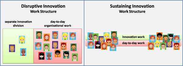 Innovation Work Structures