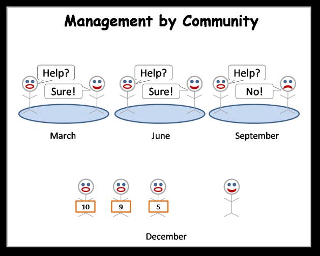 Mgt by Community