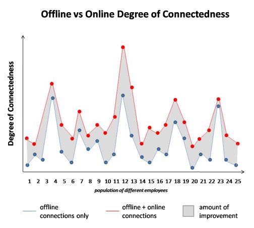 Offline vs online degree of connectedness