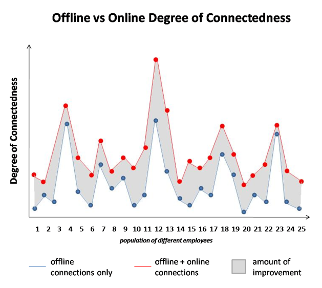 Offline vs online degree of connectedness