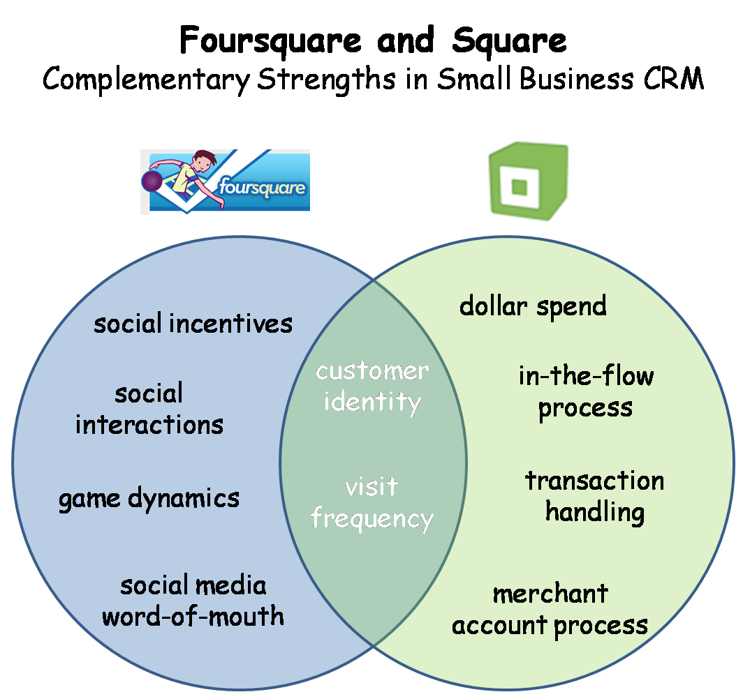 Foursquare + Square = Killer Small Business Social CRM - I ...