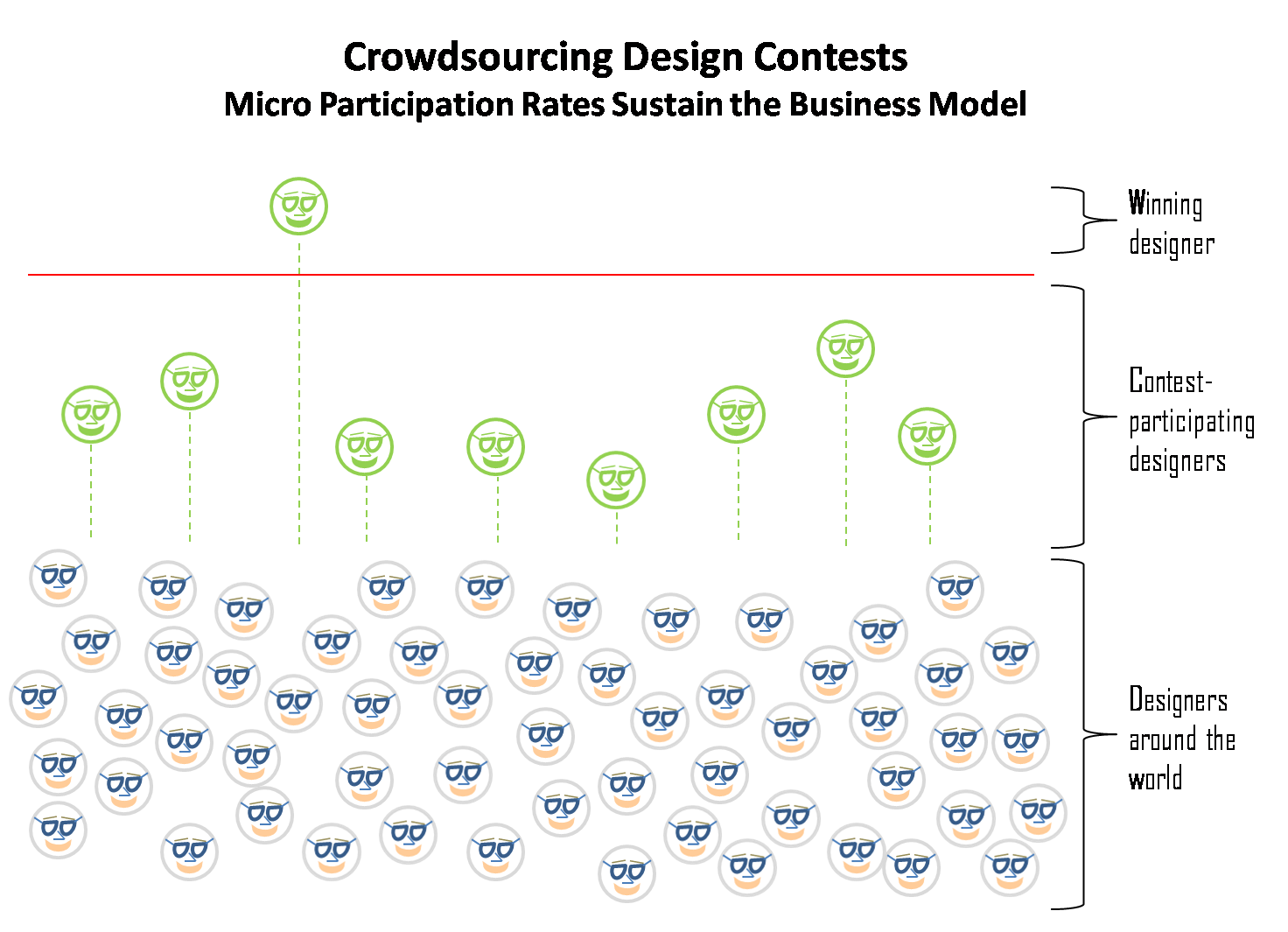 Design Crowdsourcing   Is Crowdsourcing Disrupting The Design Industry I M Not Actually