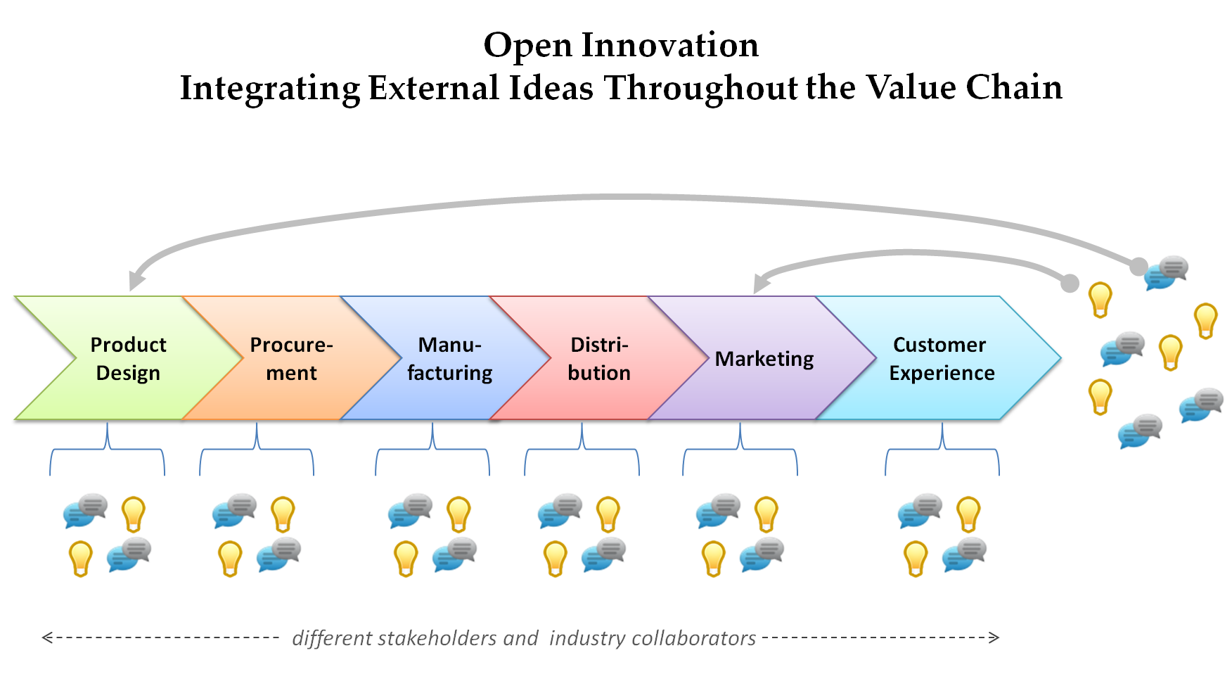 Beyond Social CRM: The Open Innovation Revolution