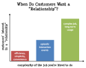 How Much of a Relationship Do Your Customers Actually Want?
