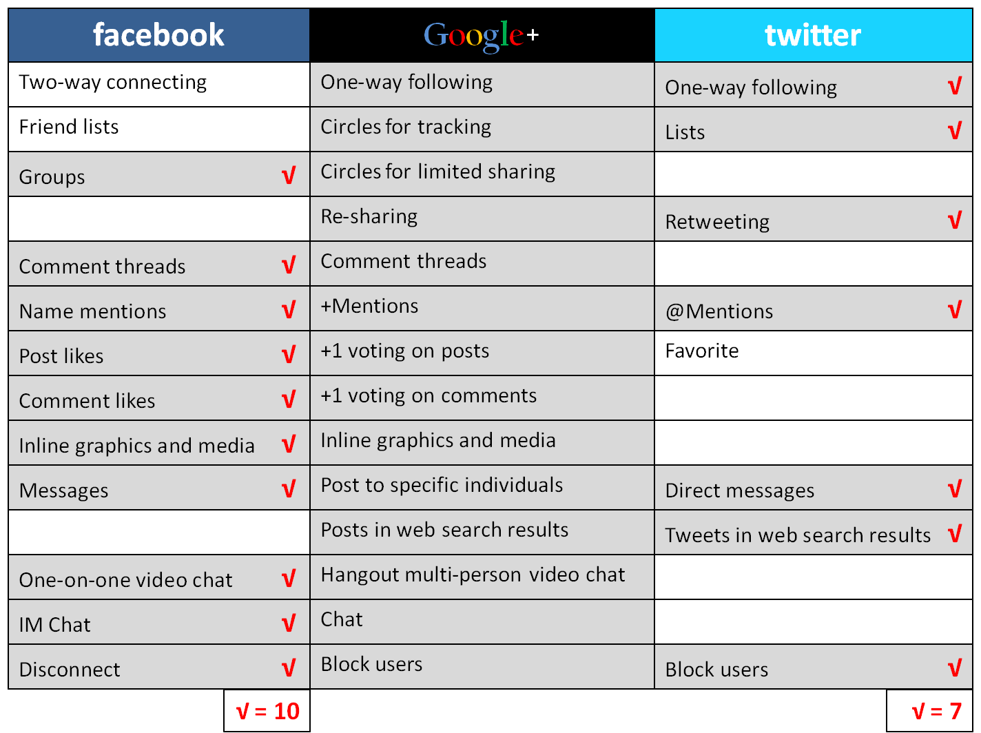 facebook vs twitter analysis Properly-shaped posts on twitter and facebook have potential to heighten your popularity and grow your brand,  analysis by dave smith @redletterdave.