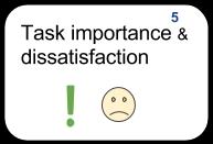5 Task importance & dissatisfaction