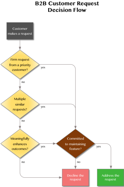 B2B customer request decision flow