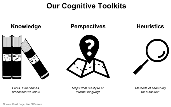 Cognitive toolkit