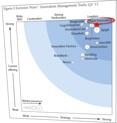 Forrester Wave - Innovation Management 3Q13 - rotated