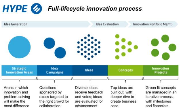 HYPE - full lifecycle innovation process