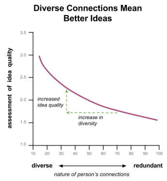 Idea quality vs diversity of connections
