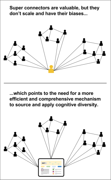 Systematize the diverse connections