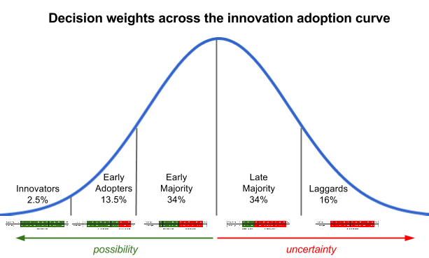 Decision weights across innovation adoption curve