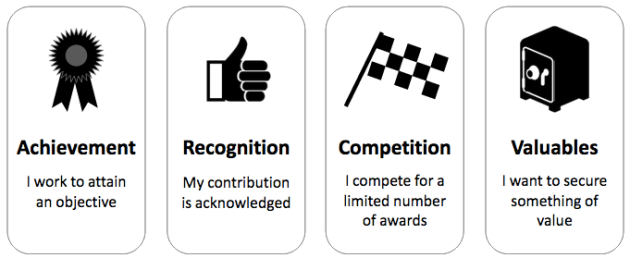 Gamification categories