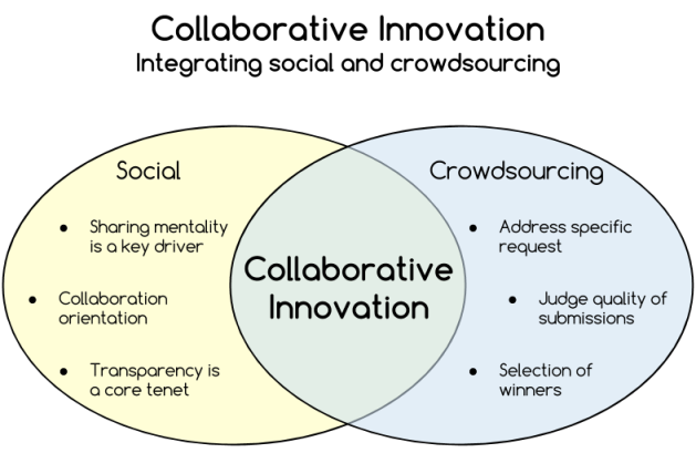 Collaborative innovation - social and crowdsourcing