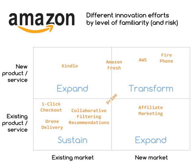 Amazon innovation - segmented by levels of familiarity